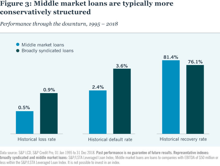 Figure 3: Middle market loans are typically more conservatively structured