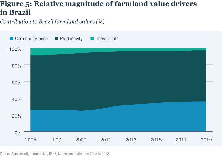 Relative magnitude of farmland value drivers in Brazil