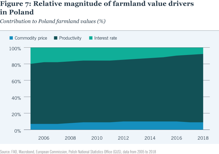 Relative magnitude of farmland value drivers in Poland