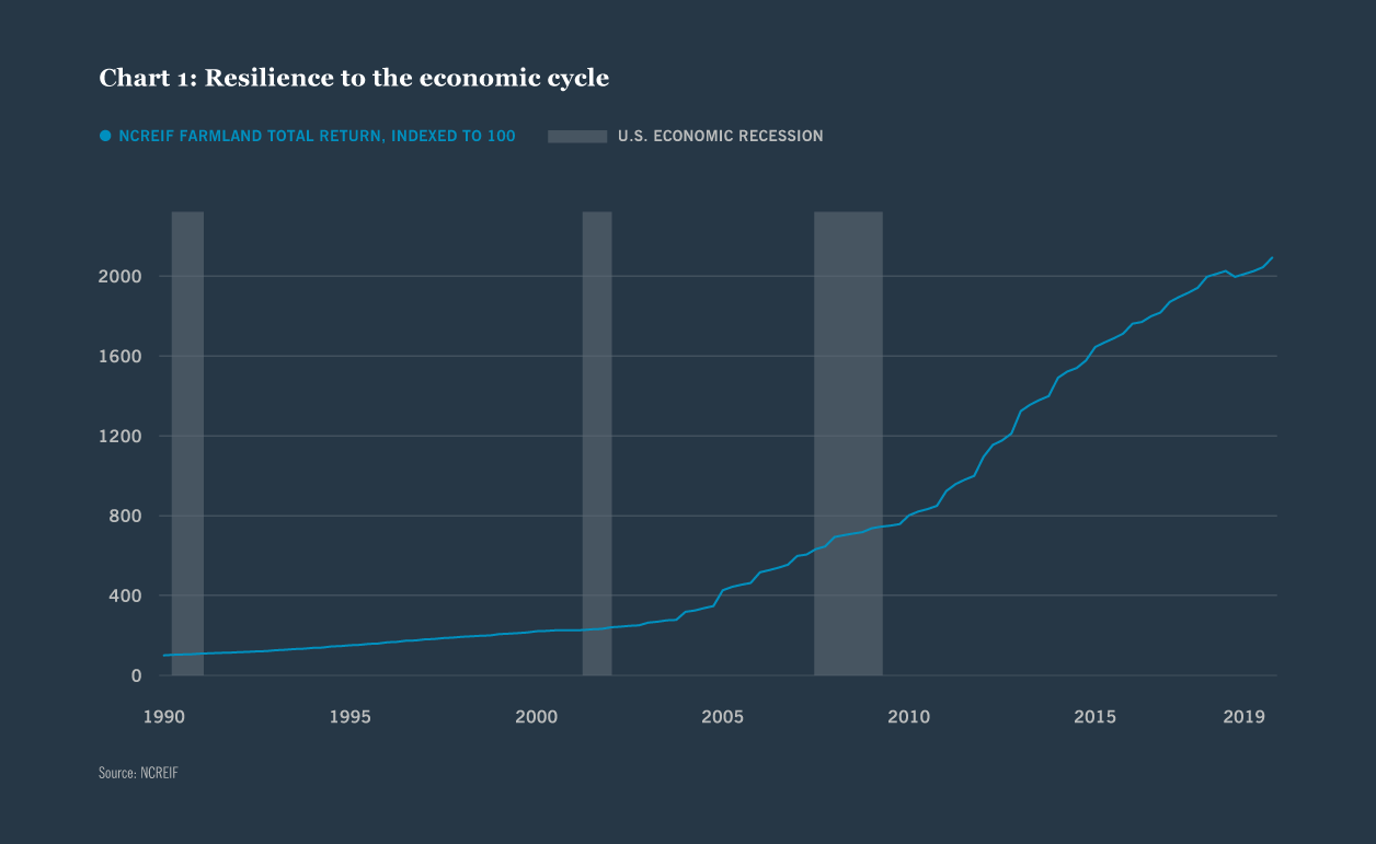 resiliance to the economic cycle chart