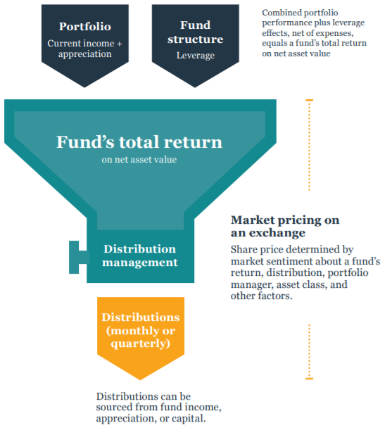 Key concepts of closed-end funds Chart (image)