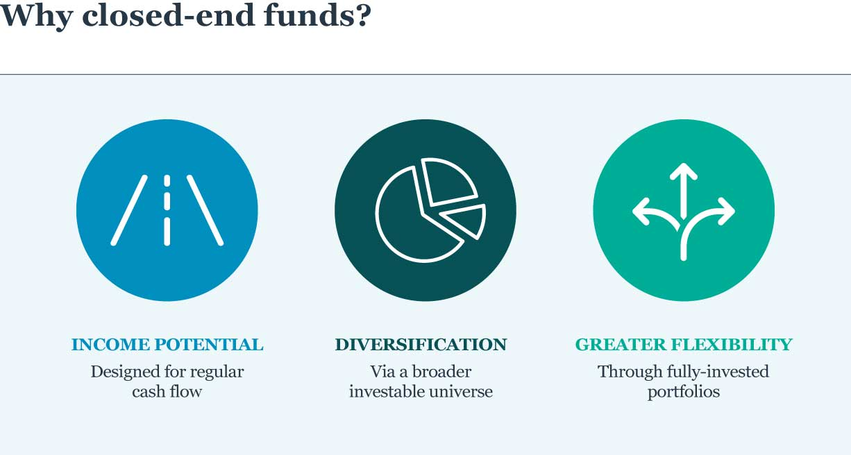 Icons supporting closed-end funds