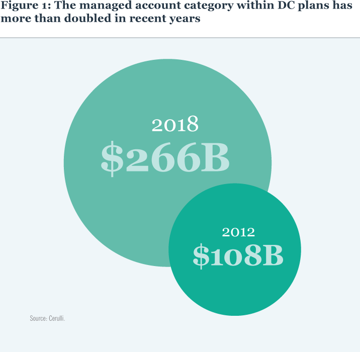 FIGURE 1: The managed account category within DC plans has more than doubled in recent years