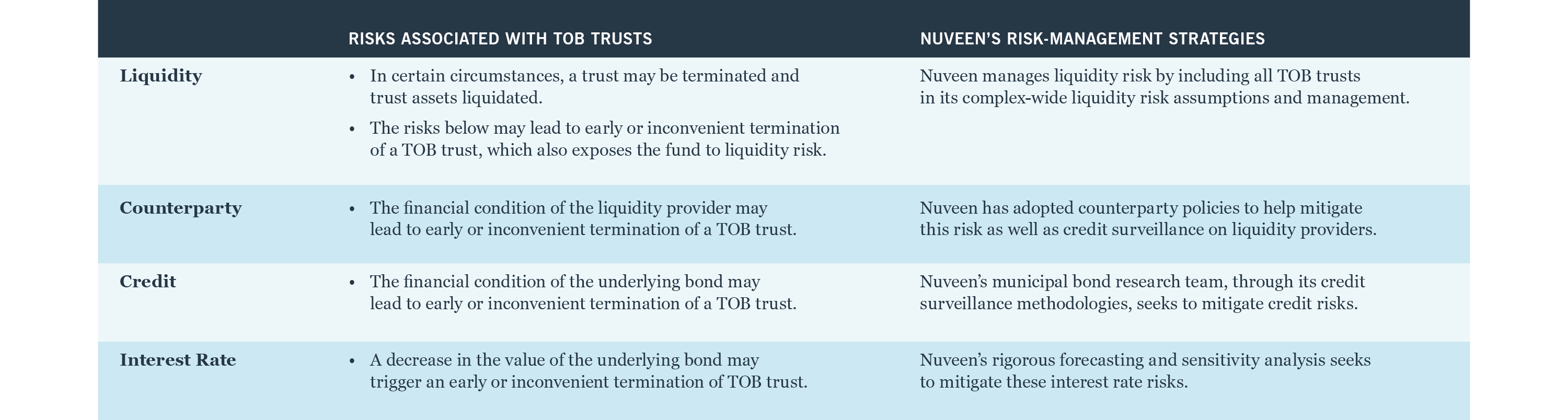 Risks associated with TOB trusts