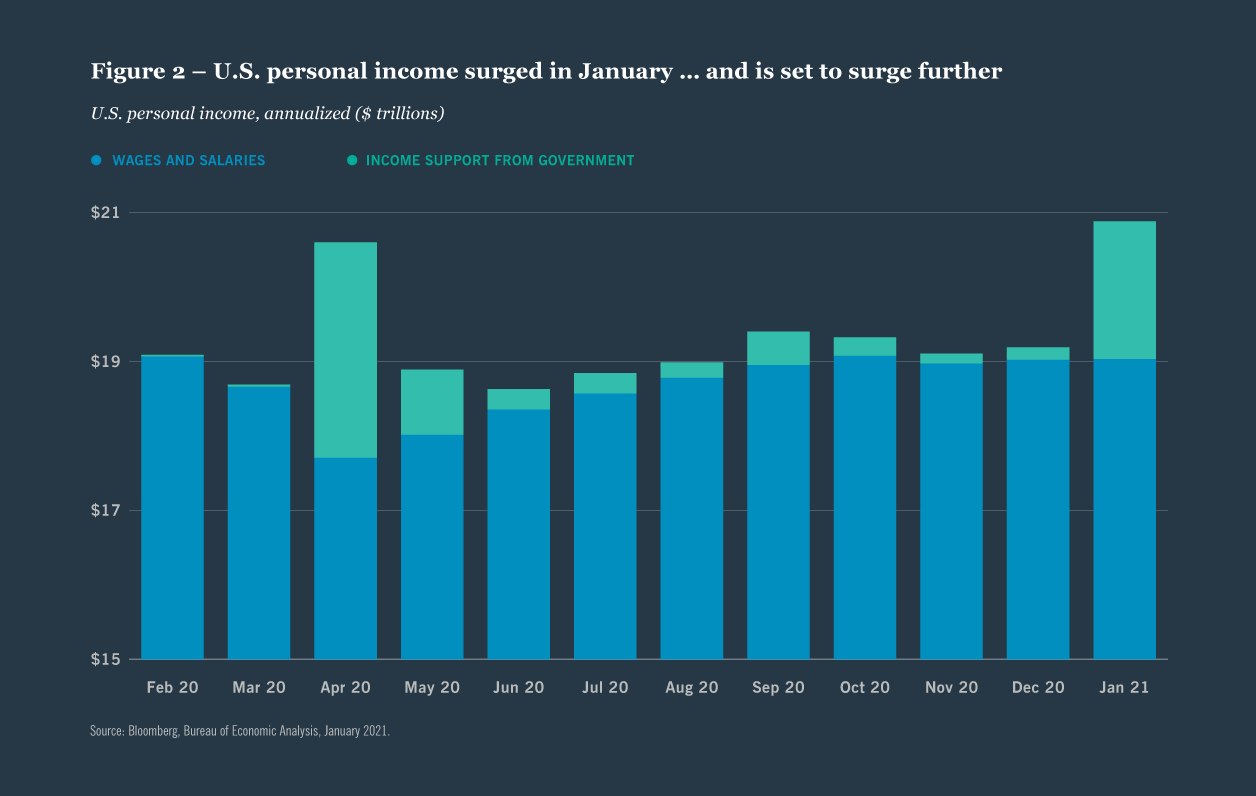 Figure 2 — U.S. personal income surged in January … and is set to surge further