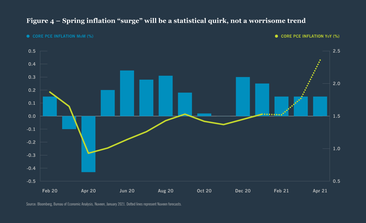 "Figure 4 — Spring inflation ""surge"" will be a statistical quirk, not a worrisome trend"