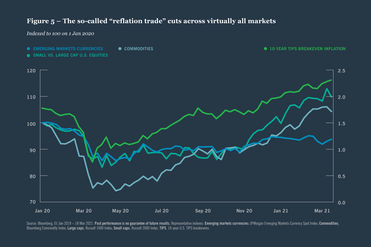 "Figure 5 — The so-called ""reflation trade"" cuts across virtually all markets"