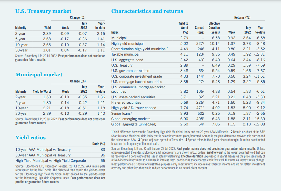 Table of information for U.S. Treasury market, municipal market, yield ratios, and characteristics and returns