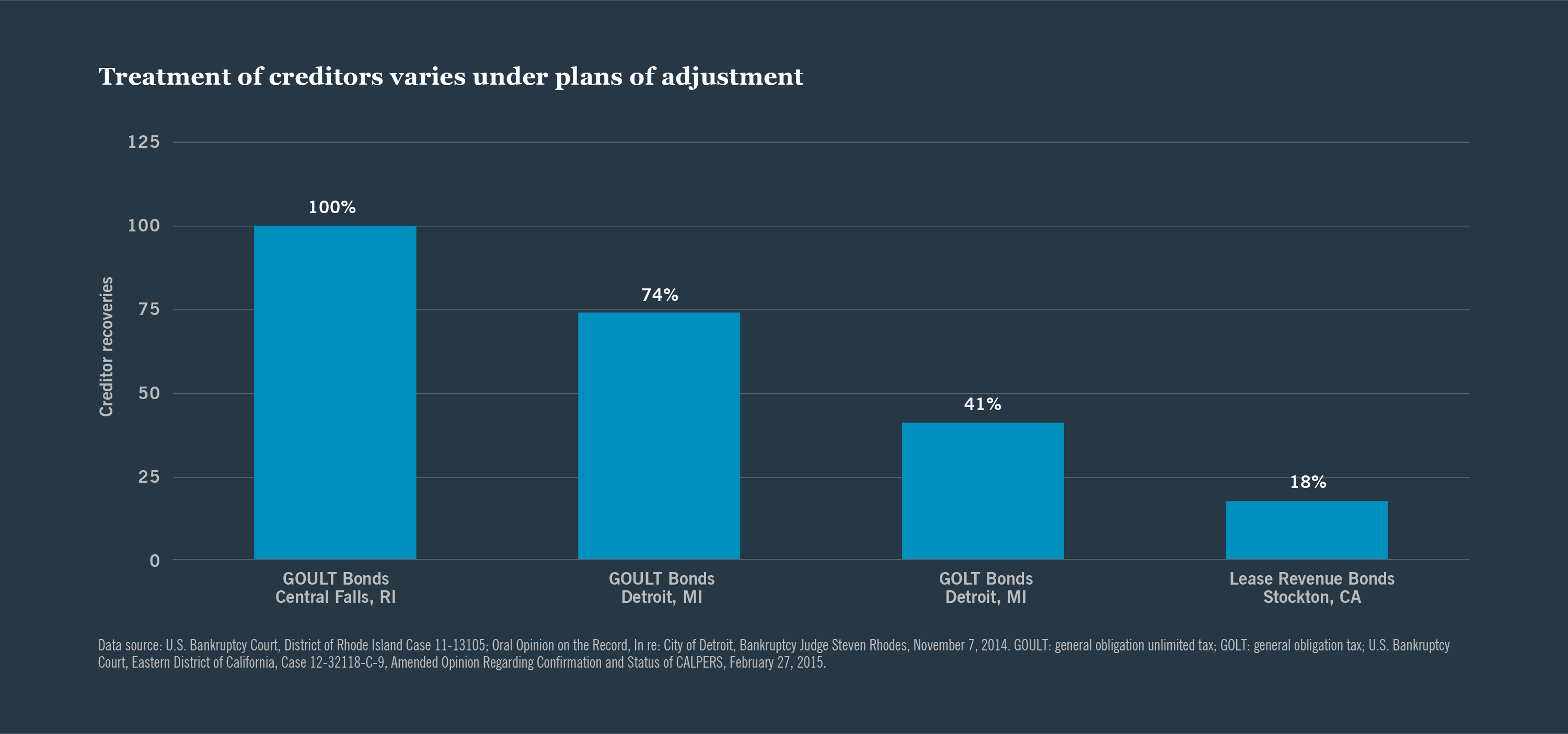 Treatment of creditors varies under plans of adjustment - bar chart