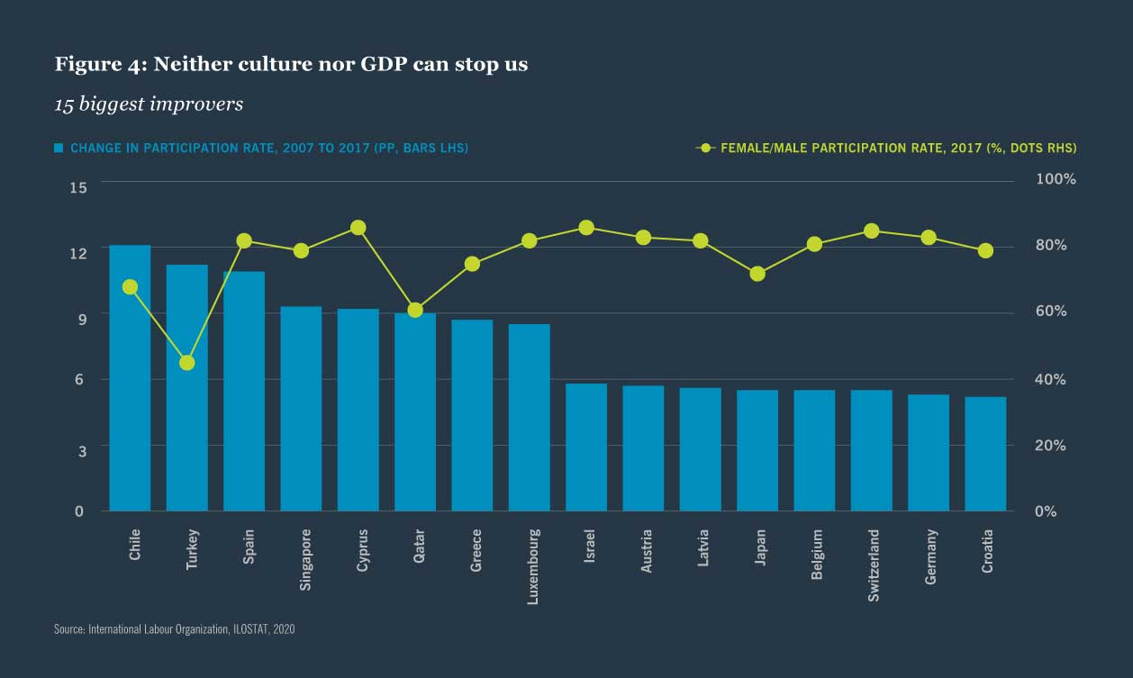 Figure 4: Neither culture nor GDP can stop us