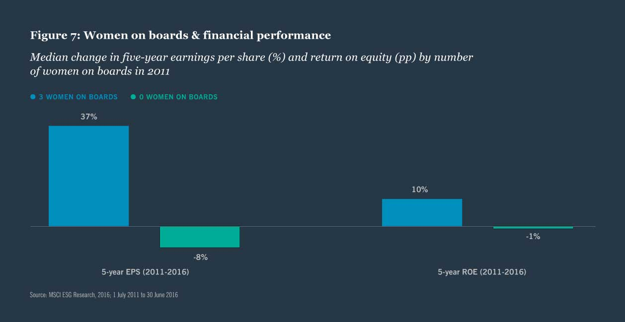 Figure 7: Women on boards & financial performance