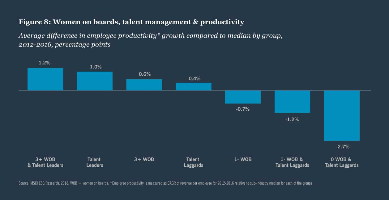 Figure 8: Women on boards, talent management and productivity