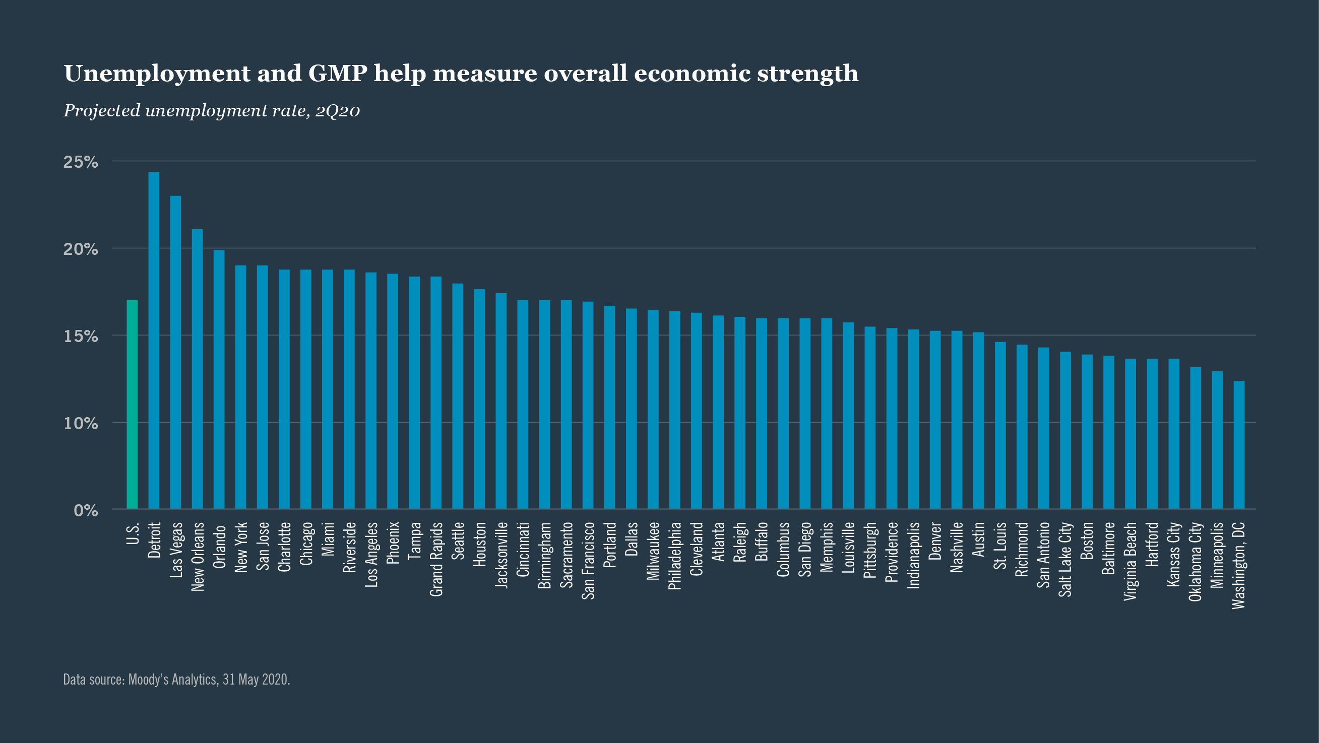 Unemployment and GMP help measure overall economic strength