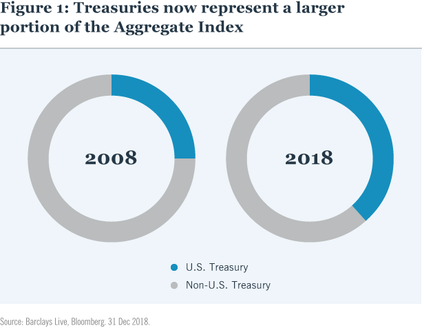 Figure 1 Treasuries now represent a larger portion of the Aggregate Bond Index