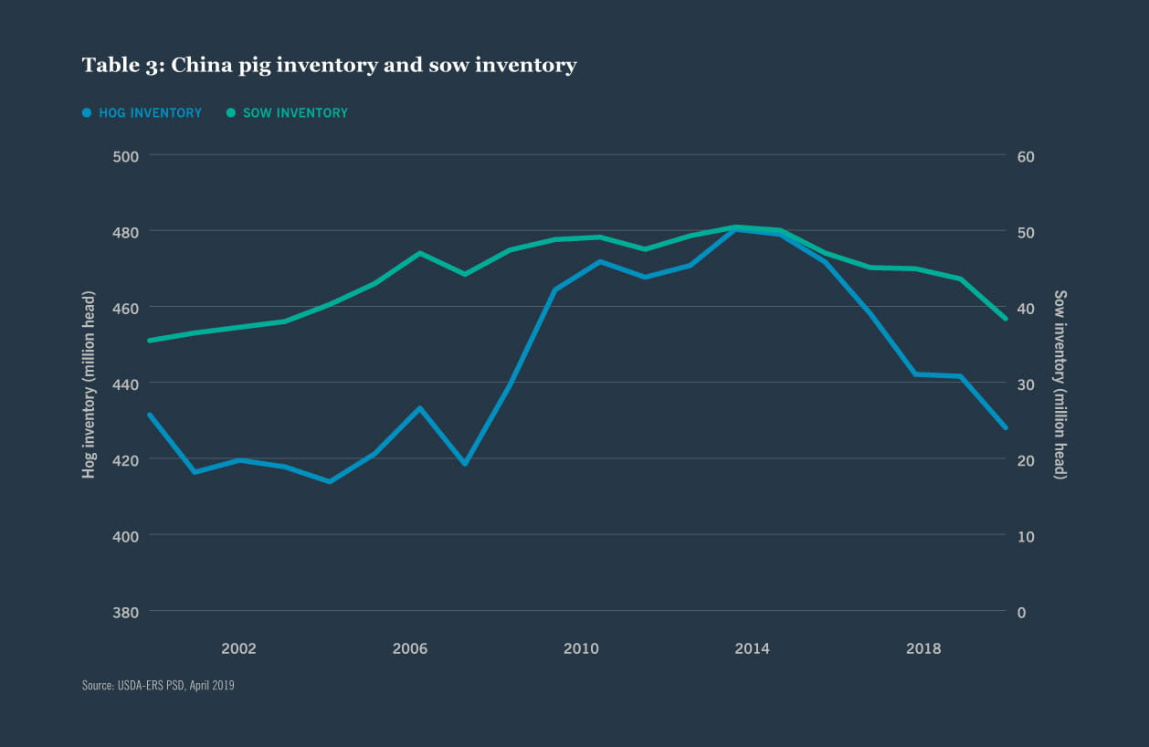 Table 3: China pig inventory and sow inventory