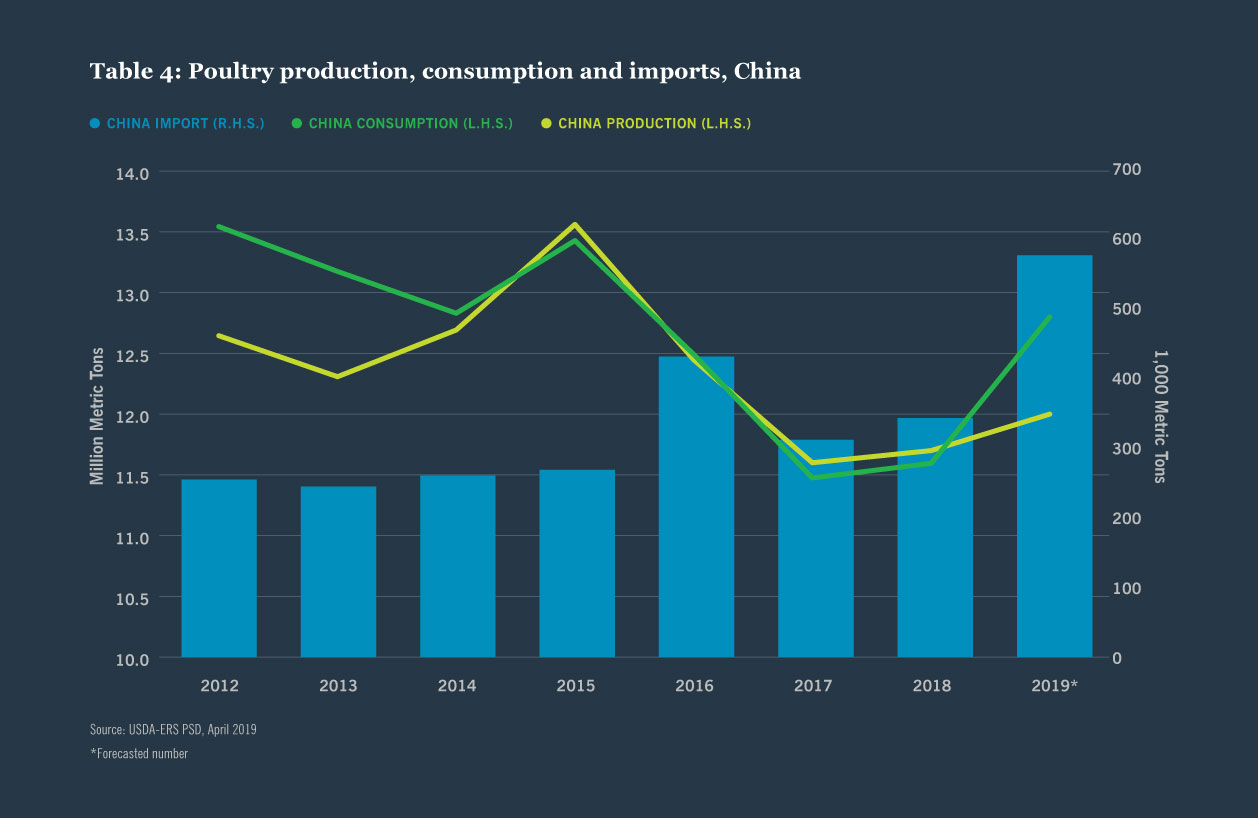 Table 4: Poultry production, consumption and imports, China