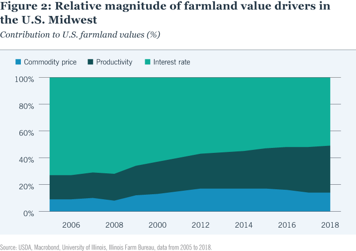 Relative magnitude of farmland value drivers in the U.S. Midwest