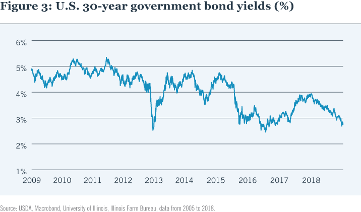 U.S. 30-year government bond yields