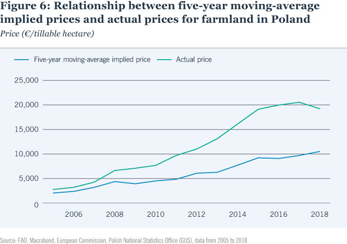 Relationship between five-year moving-average implied prices and actual prices for farmland in Poland