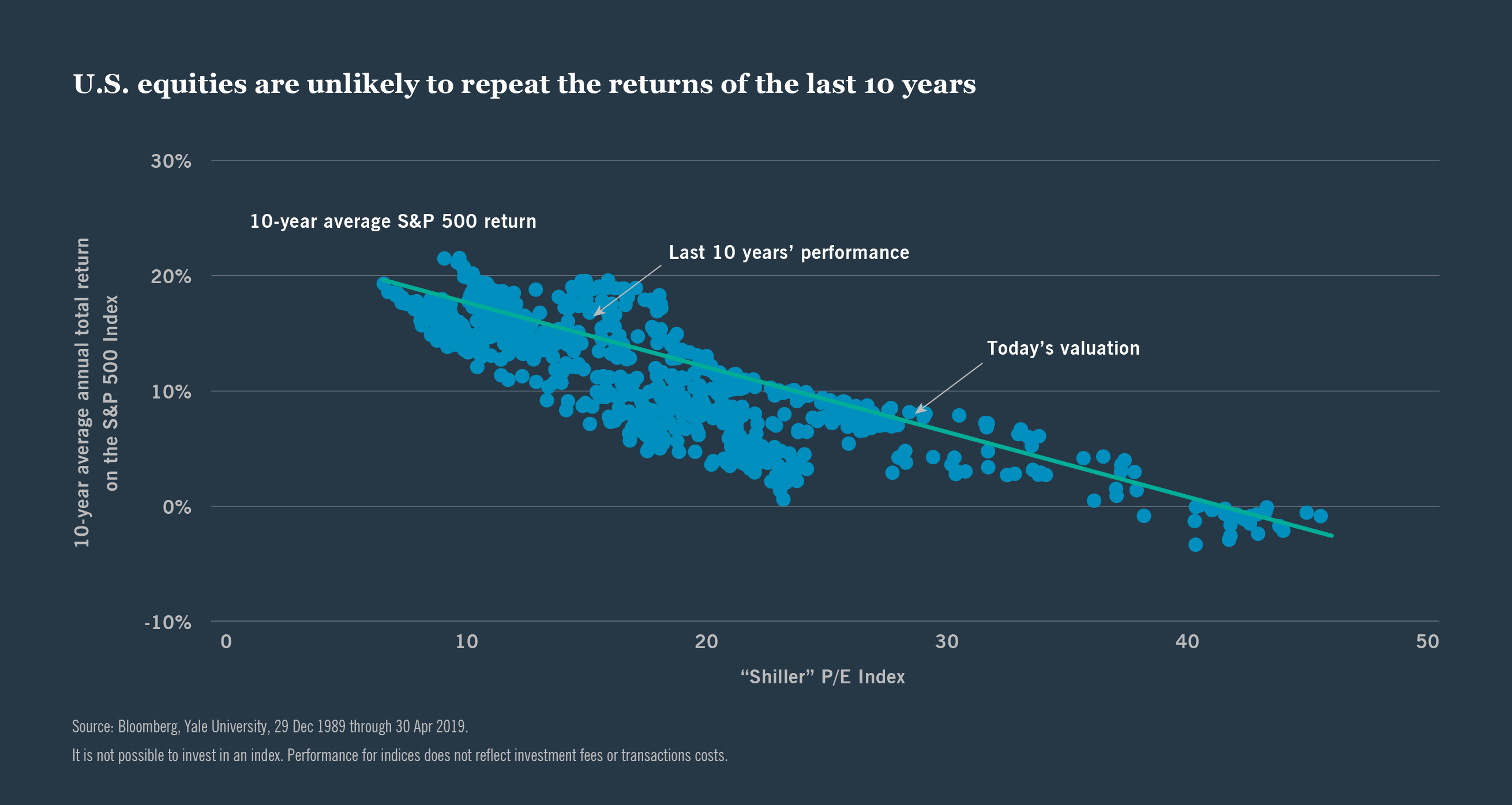 Chart: U.S equities are unlikely to repeat the returns of the last 10 years