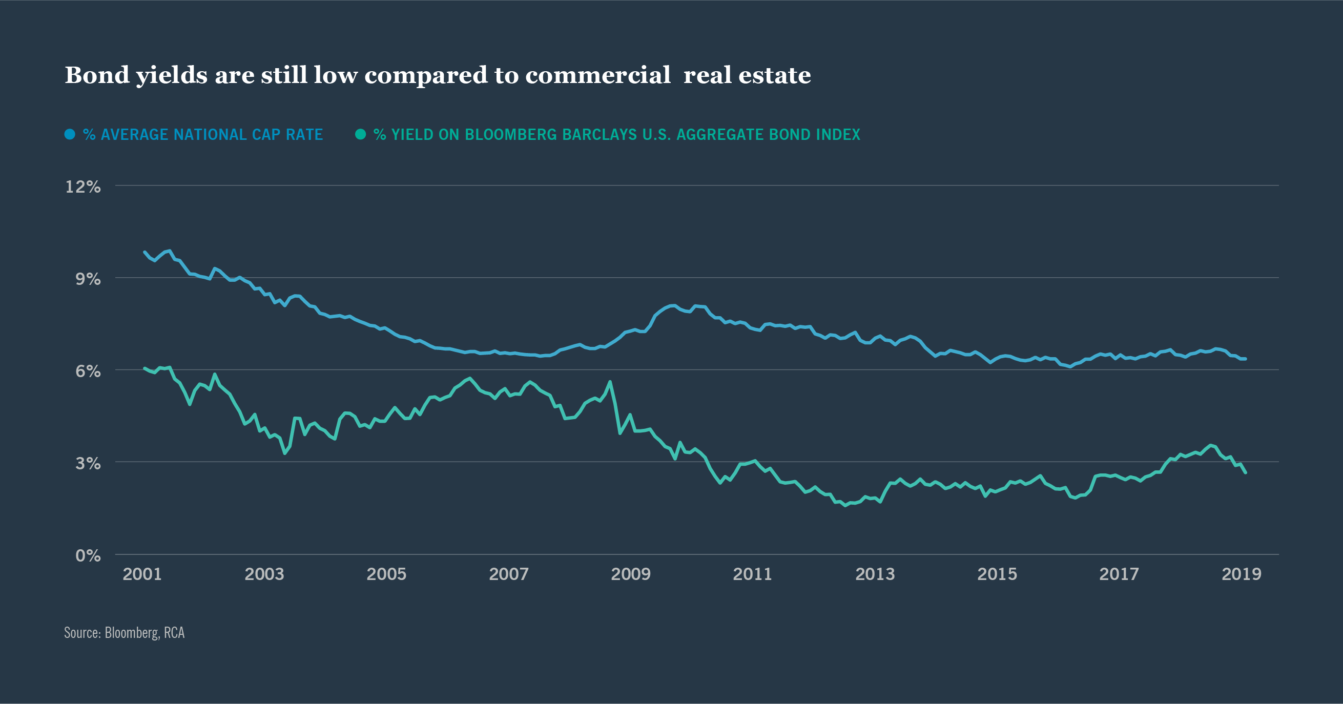 Chart: Bond yields are still low compared to commercial real estate