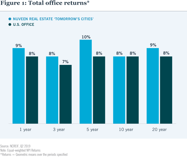 Figure 1: Total office returns*