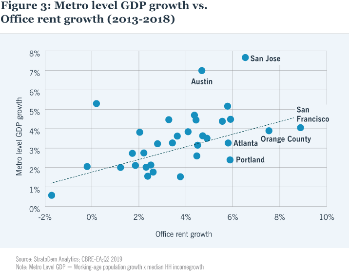 Figure 3: Metro level GDP growth vs. Office rent growth (2013-2018)