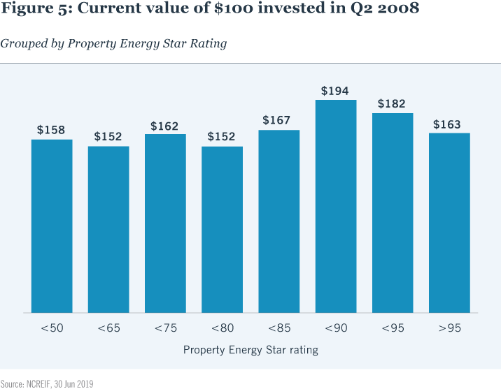 Figure 5: Current value of $100 invested in Q2 2008