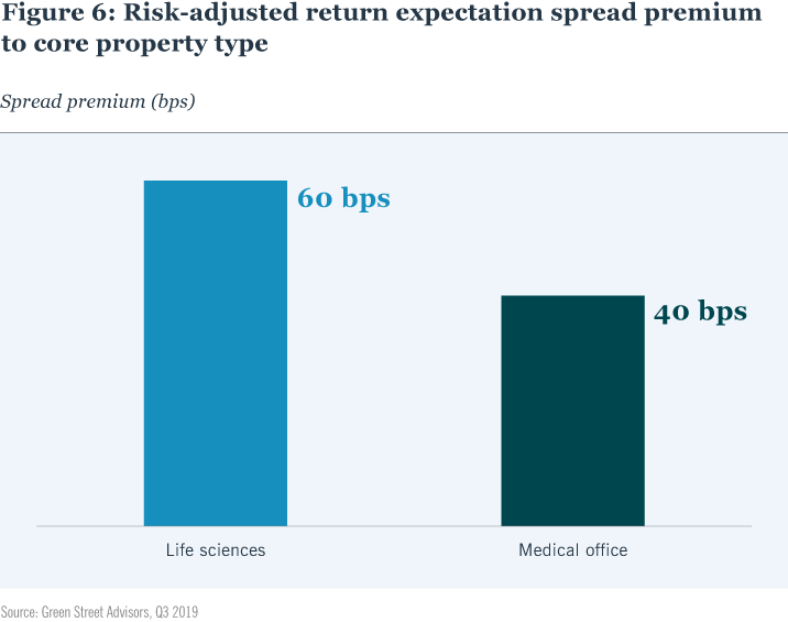 Figure 6: Risk-adjusted return expectation spread premium to core property type