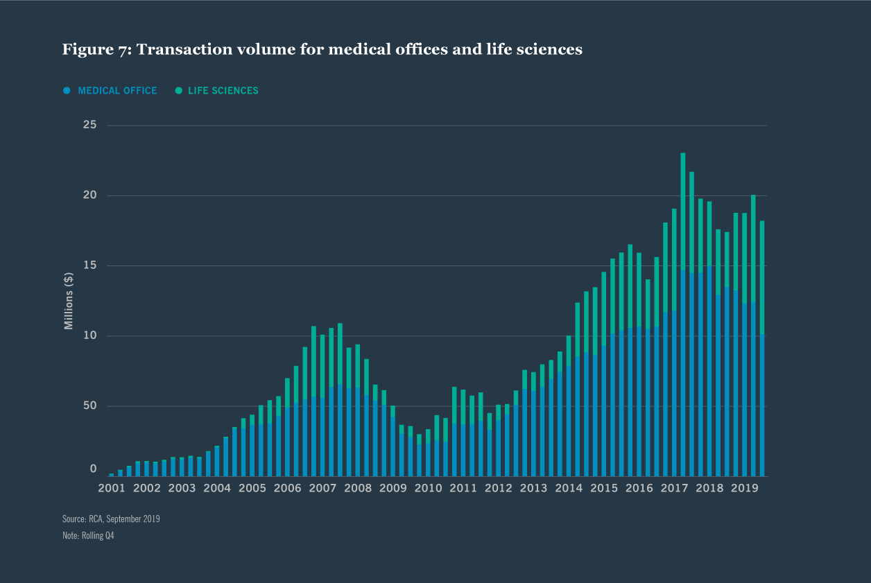 Figure 7: Transaction volume for medical offices and life sciences