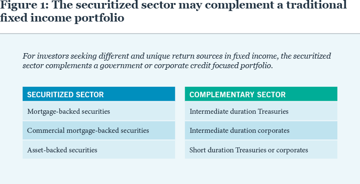The securitized sector may complement a traditional fixed income portfolio