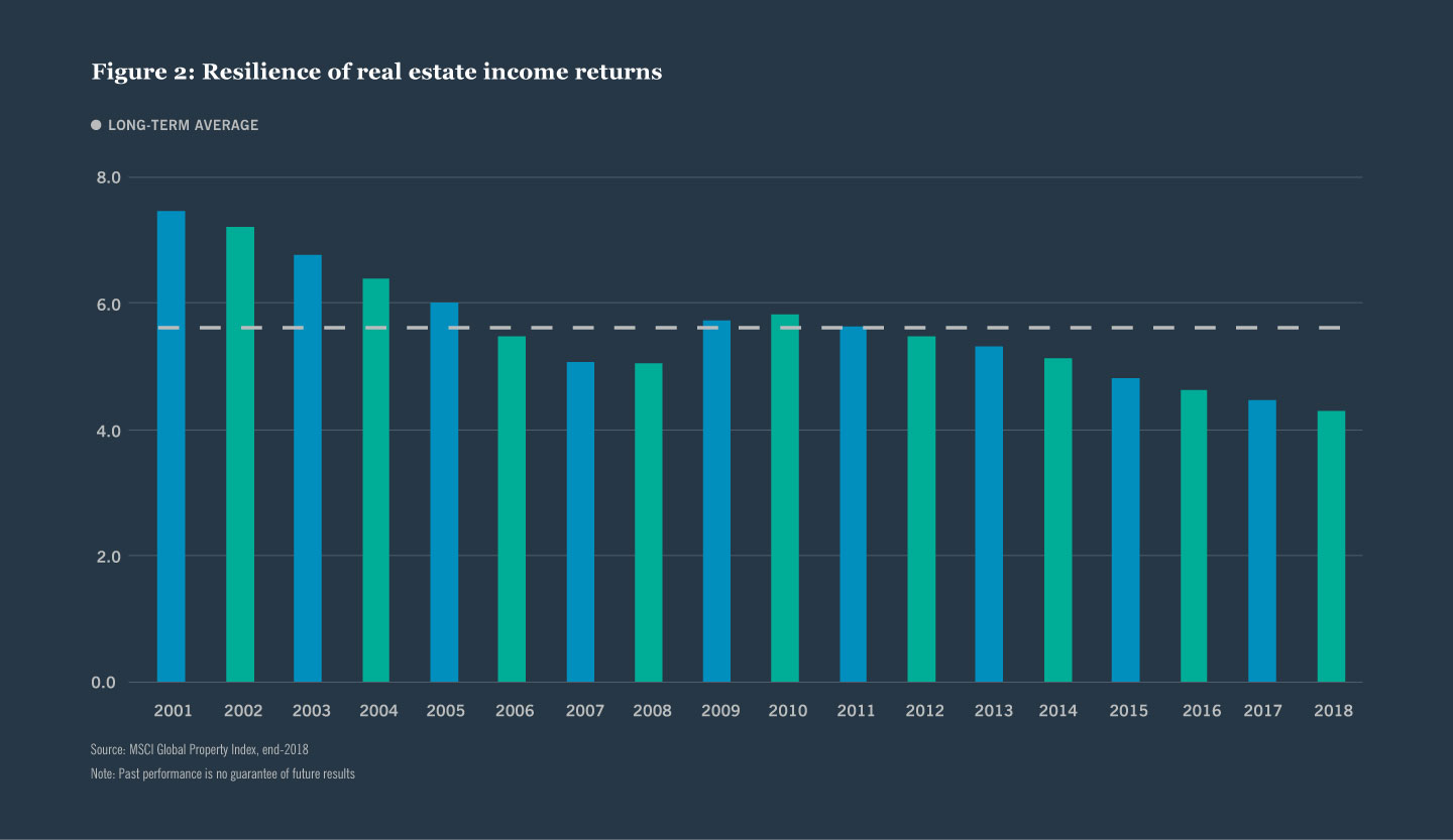 Figure 2: Resilience of real estate income returns