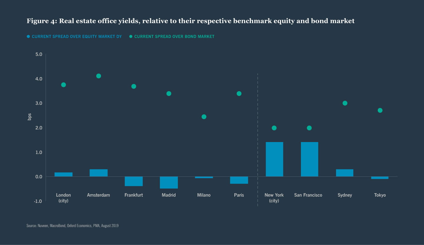 Figure 4: Real estate office yields, relative to their respective benchmark equity and bond market