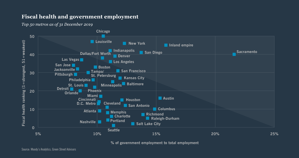 Chart 4: Fiscal health and government employment