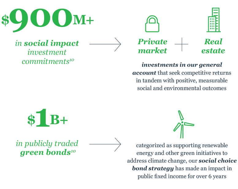 Info-graphic: Nuveen aims to apply RI principles across its portfolio