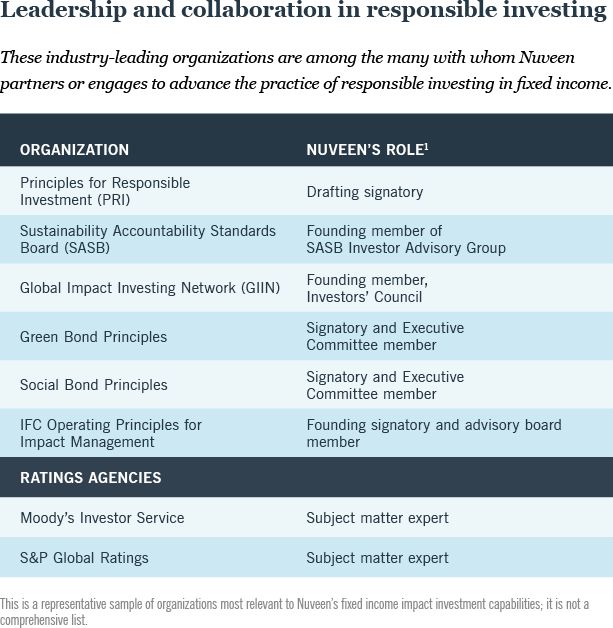 Leadership and collaboration in responsible investing graphic