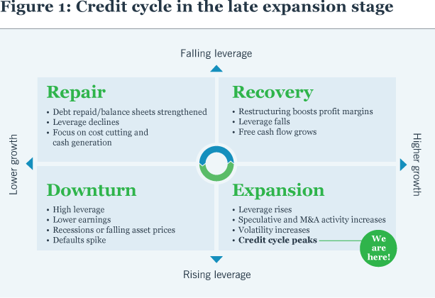 Figure 1: Credit cycle in the late expansion stage