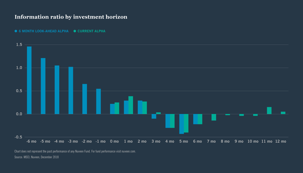 Information ration by investment horizon