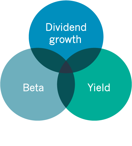 Infographic: Beta, Yield, Dividend growth