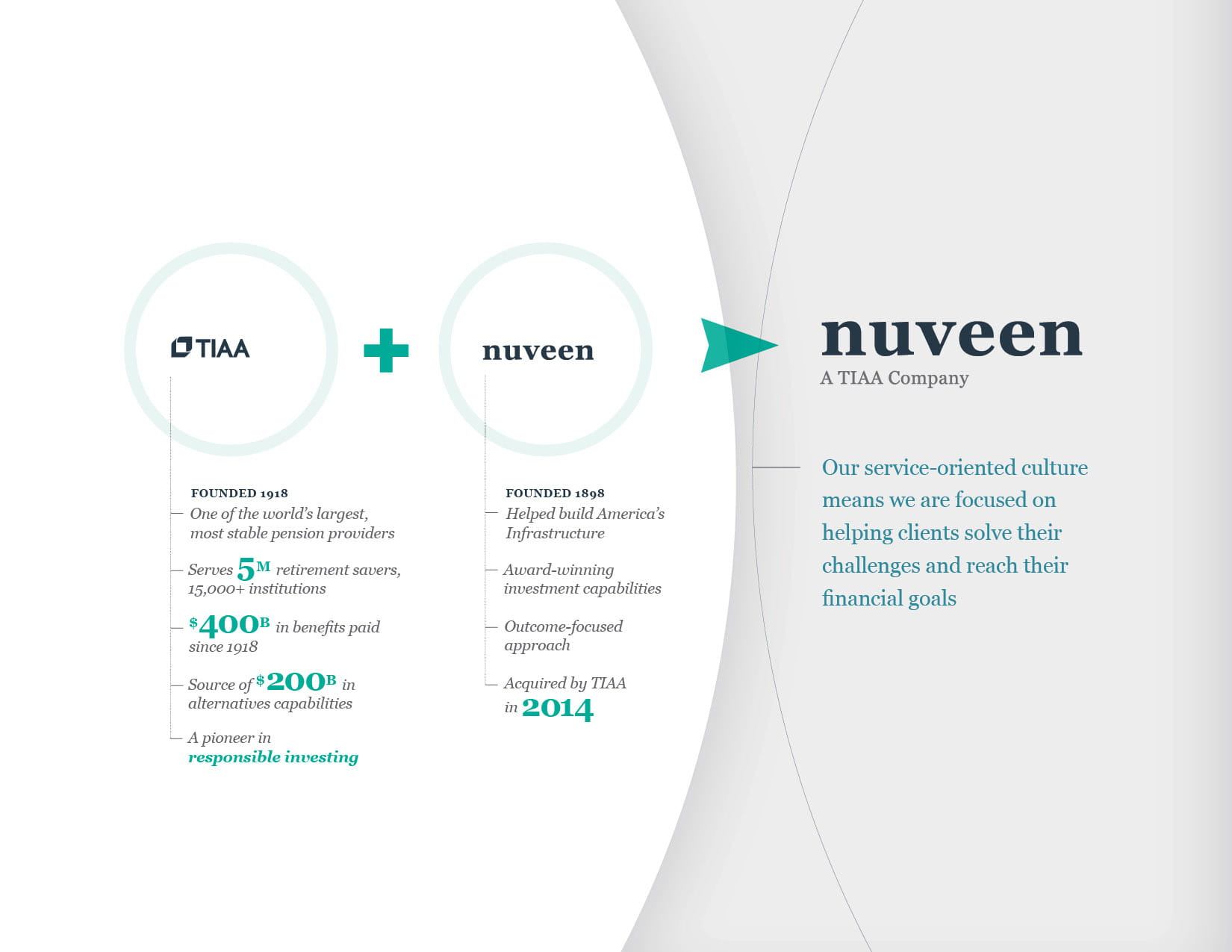 Graphic of Nuveen and TIAA history