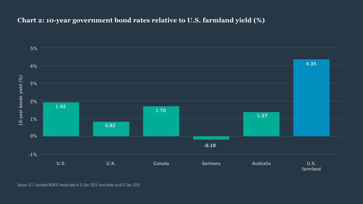 Chart 2: 10-year government bond rates relative to U.S. farmland yield