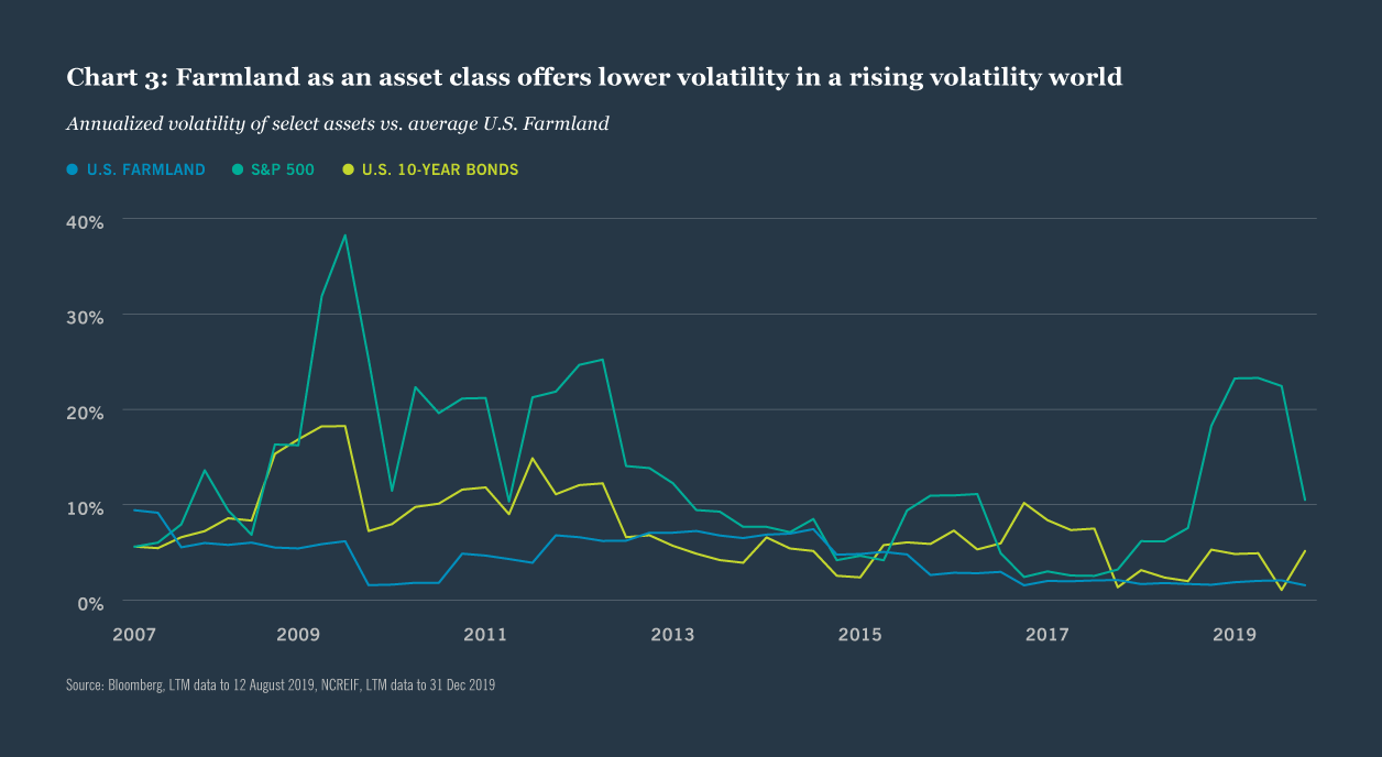 Chart 3: Farmland as an asset class offers lower volatility in a rising volatility world