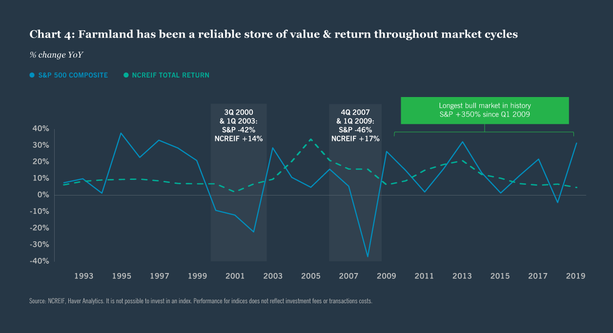 Chart 4: Farmland has been a reliable store of value & return throughout market cycles