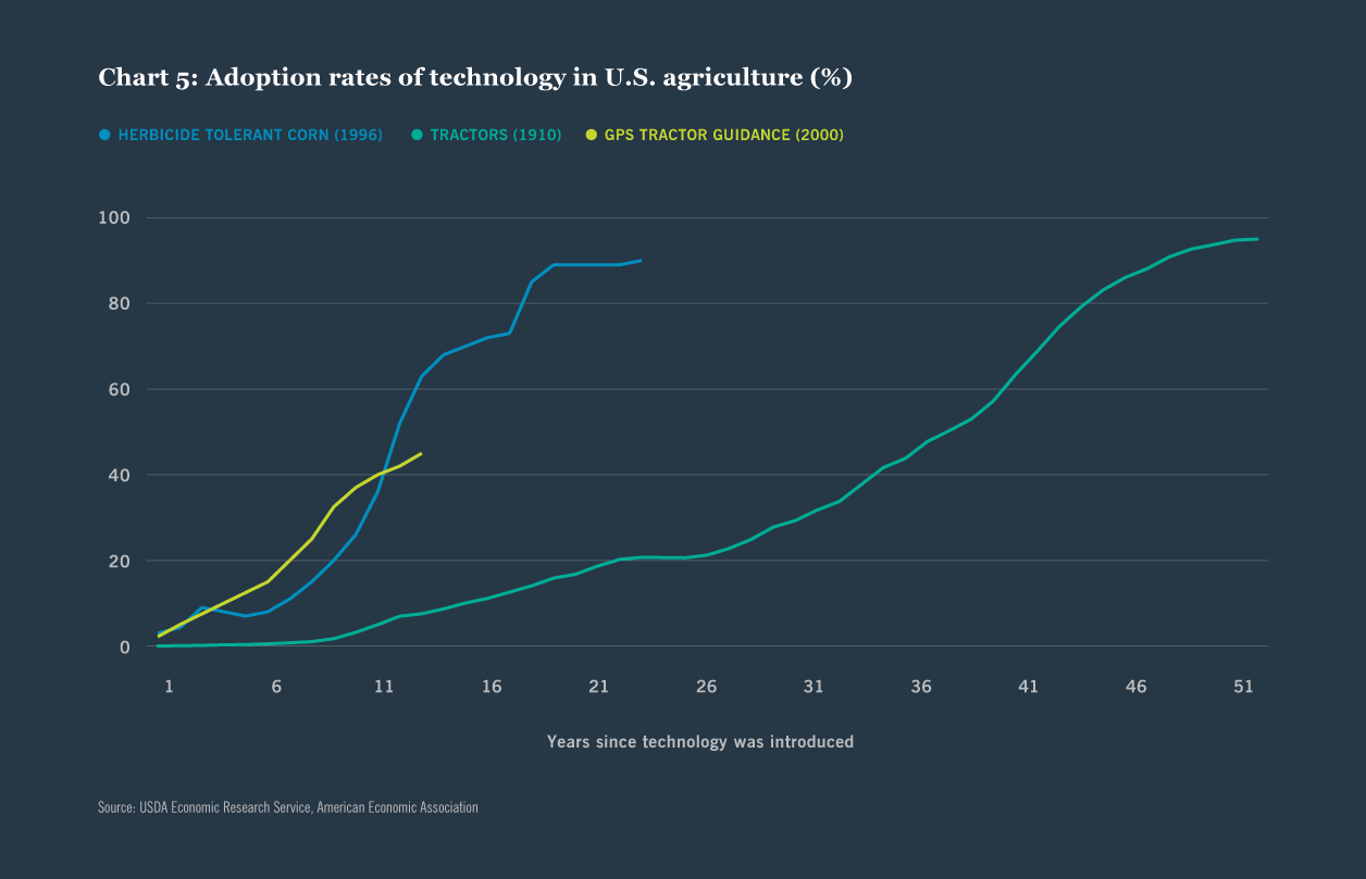 Chart 5: Adoption rates of technology in U.S. agriculture