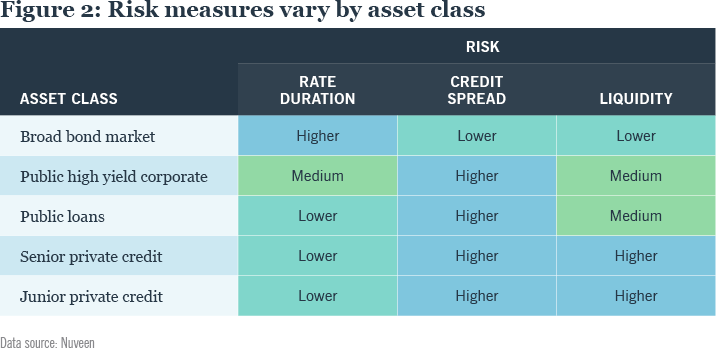 FIGURE 2: Risk measures vary by asset class