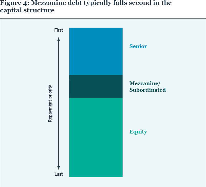 FIGURE 4: Mezzanine debt typically falls second in the capital structure