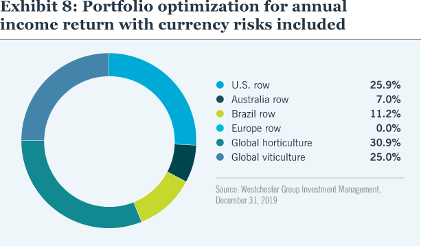 Exhibit 8: Portfolio optimization for annual income return with currency risks included