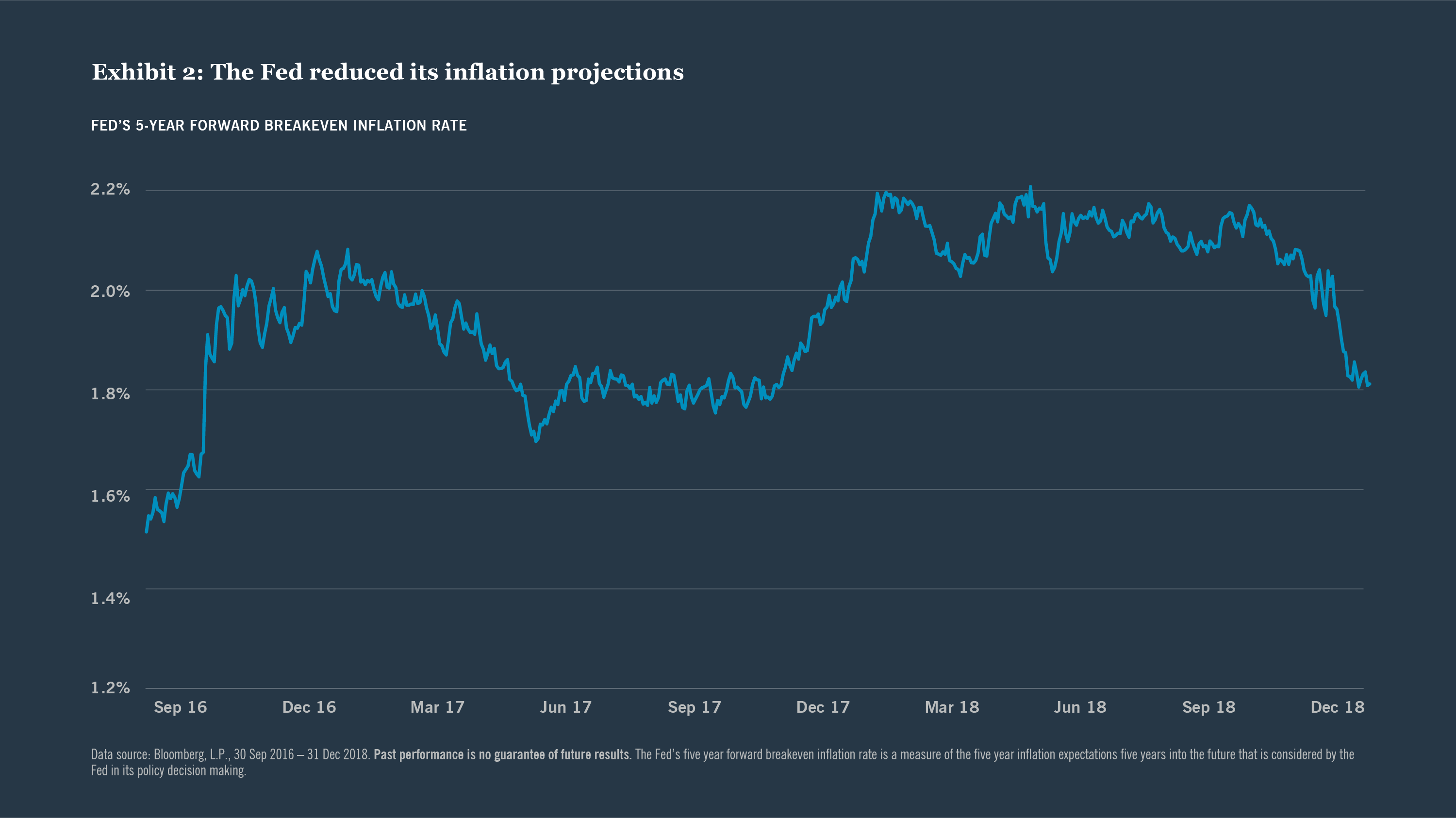 Exhibit 2: The Fed reduced its inflation projections