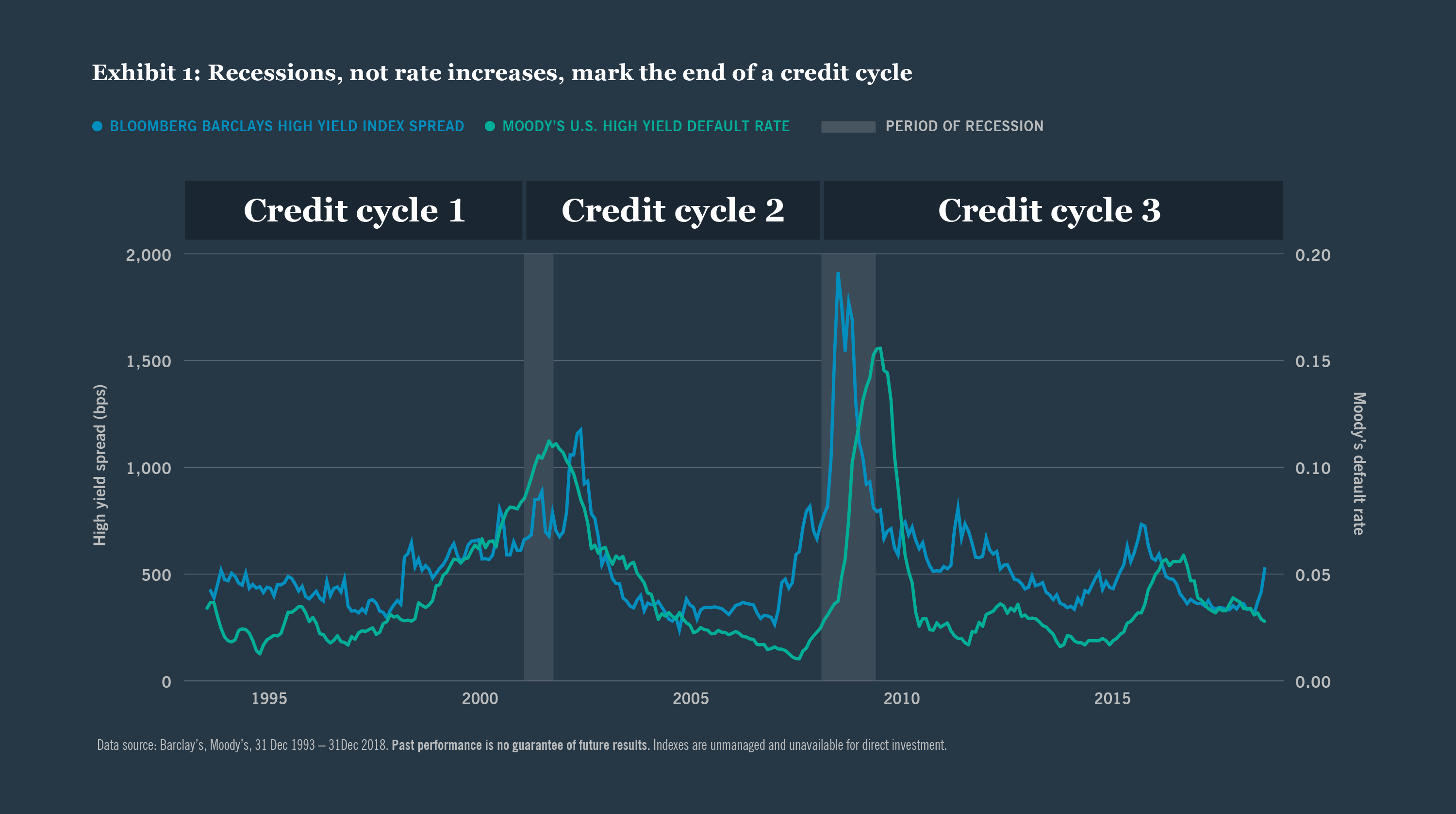 Exhibit 1: Reccessions, not rate increases, mark the end of a credit cycle