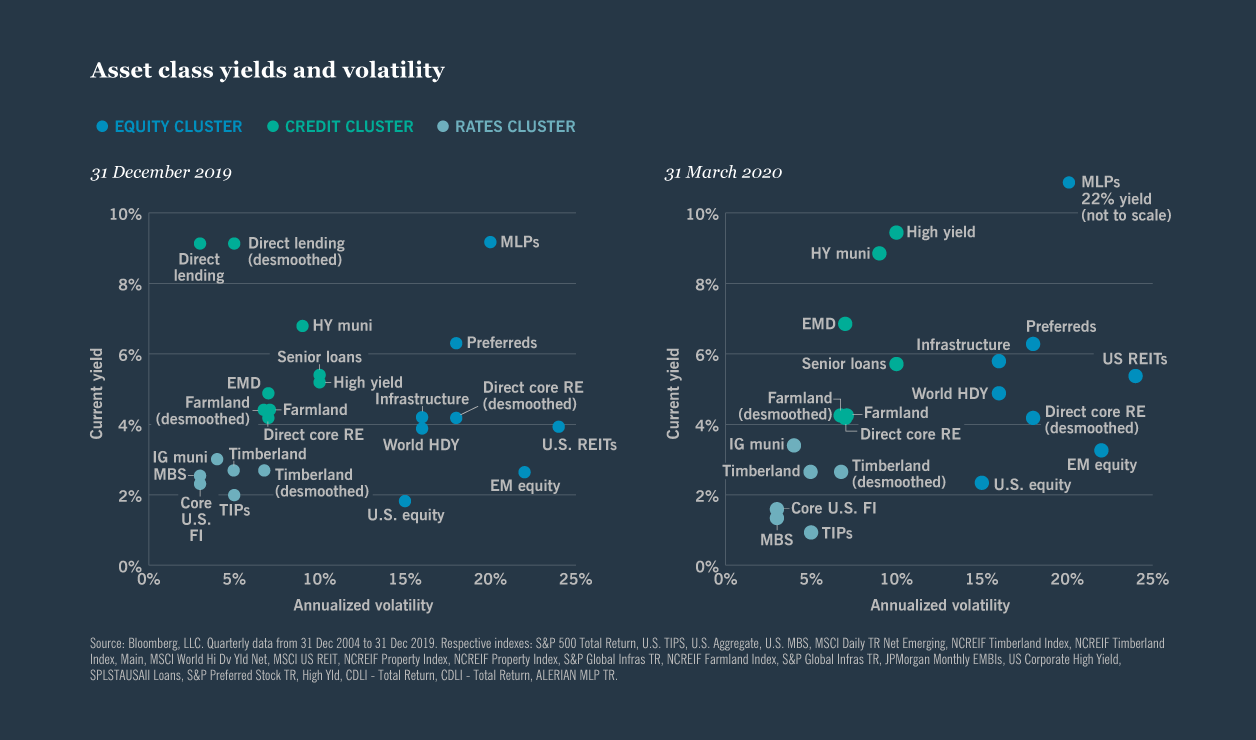 Asset class yields and volatility – December 2019 vs. March 2020